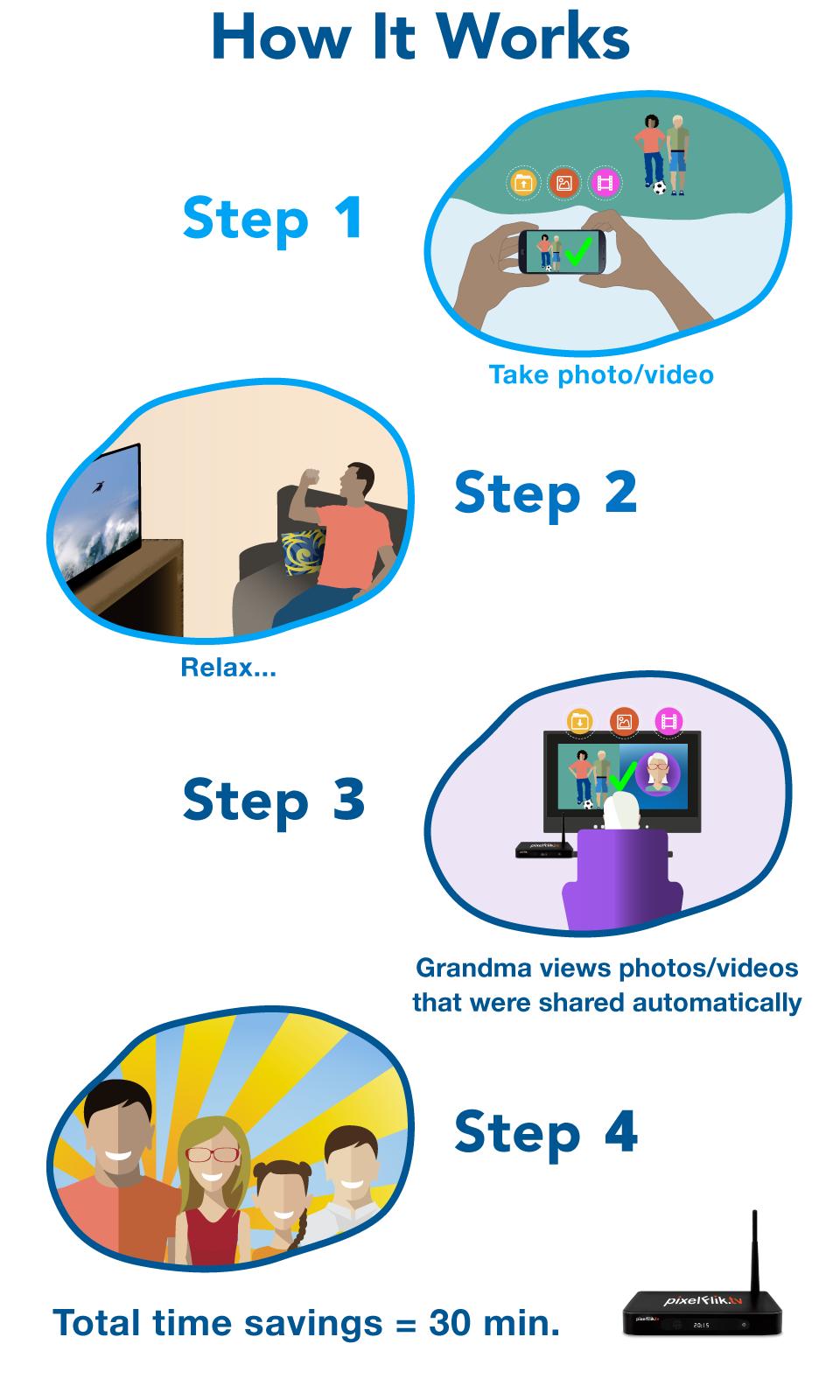 PixelFlik - How It Works Infographic